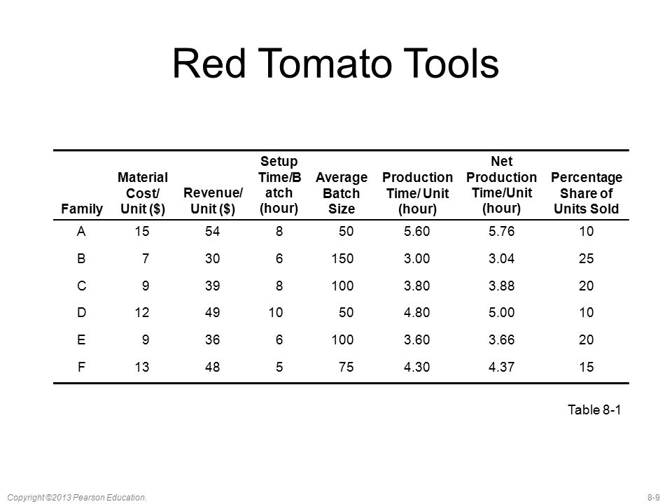 Red Tomato Tools Family Material Cost/ Unit ($) Revenue/ Unit ($)