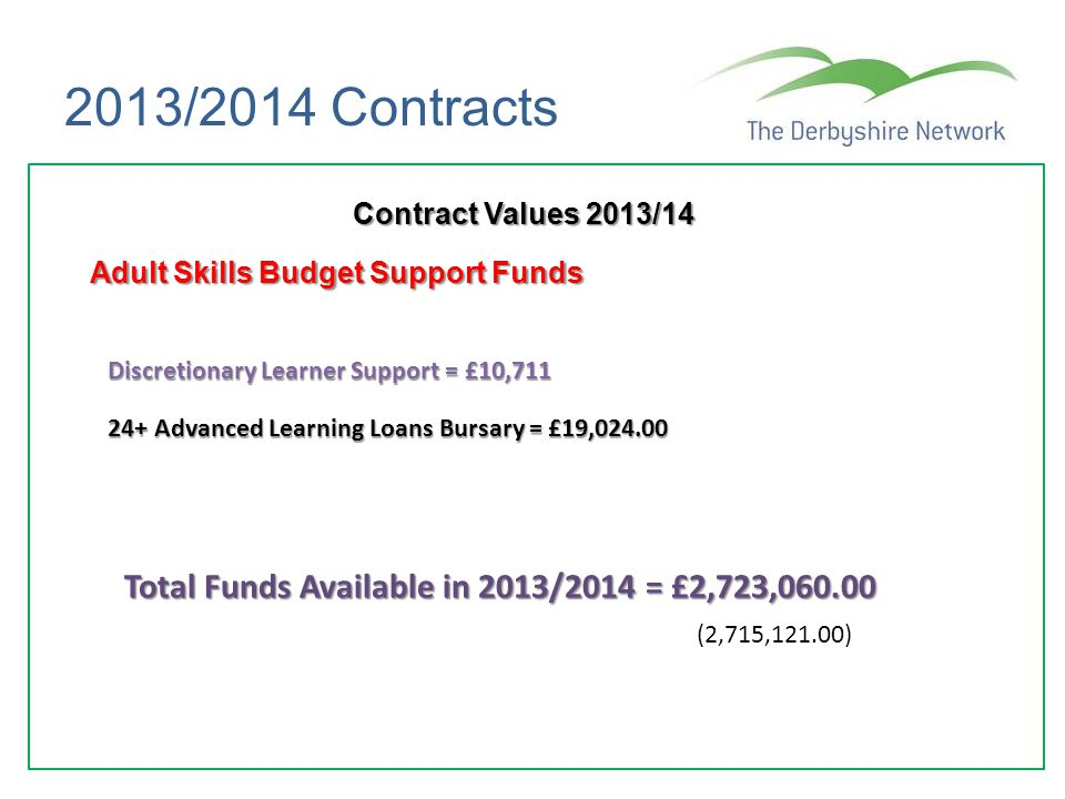 2013/2014 Contracts Total Funds Available in 2013/2014 = £2,723,060.00