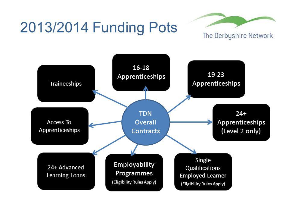 2013/2014 Funding Pots 16-18 Apprenticeships 19-23 Apprenticeships