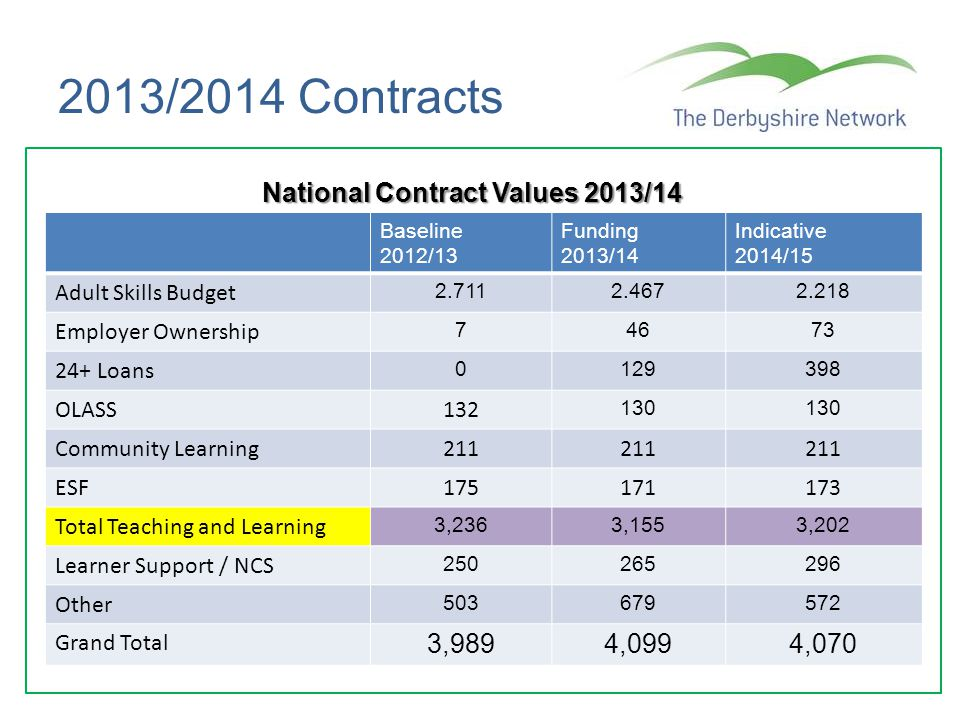 National Contract Values 2013/14