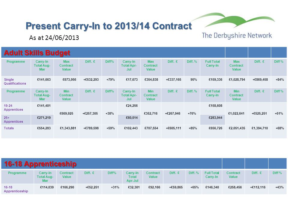 Present Carry-In to 2013/14 Contract