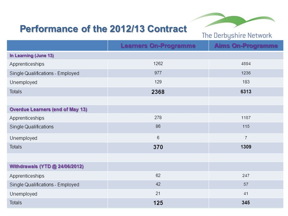 Performance of the 2012/13 Contract