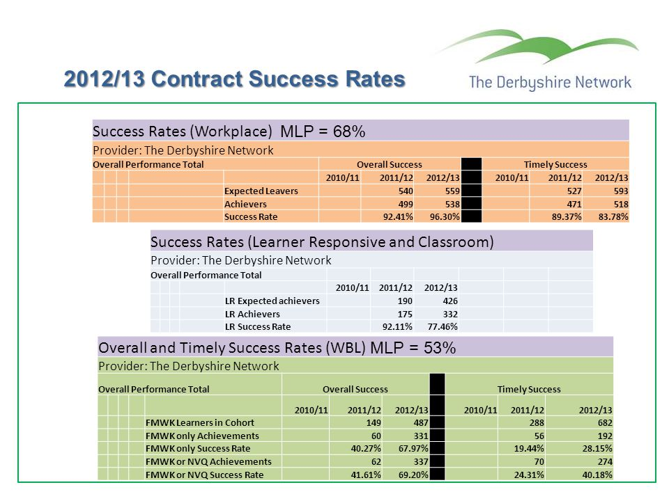 2012/13 Contract Success Rates