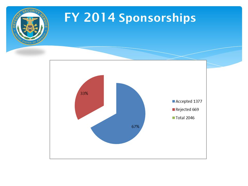 FY 2014 Sponsorships DSS Internal Use Only