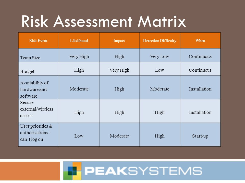 Risk Assessment Matrix