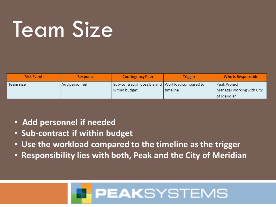 Team Size Add personnel if needed Sub-contract if within budget