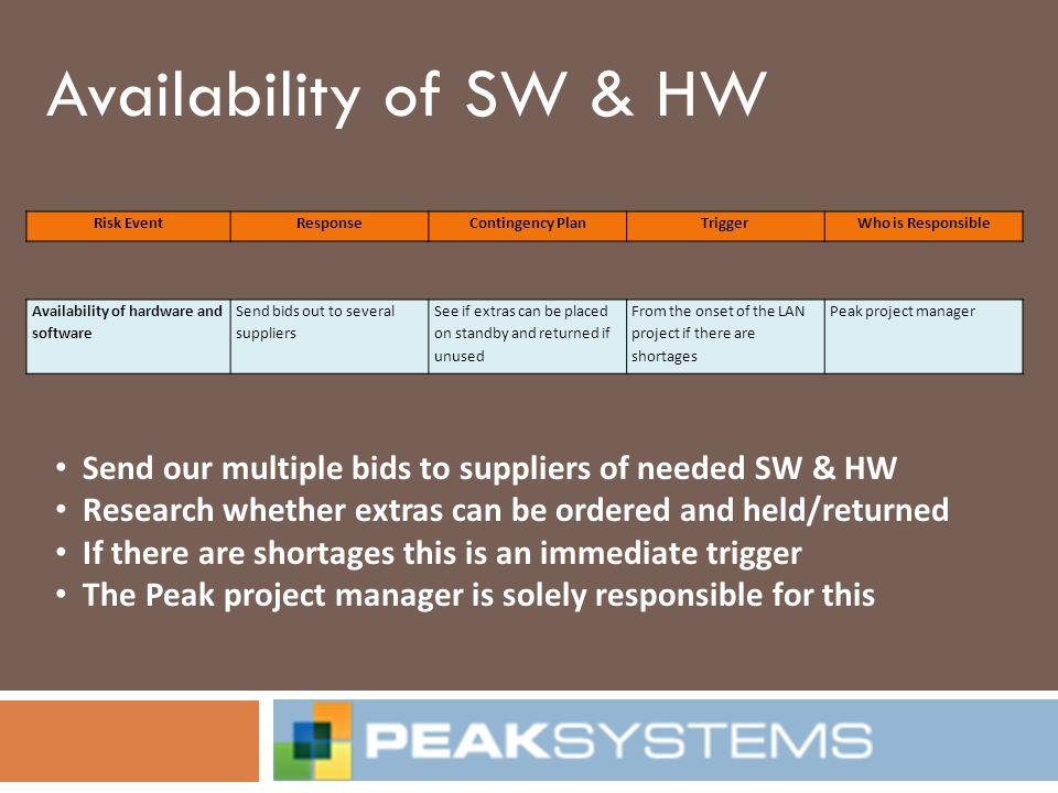 Availability of SW & HW Risk Event. Response. Contingency Plan. Trigger. Who is Responsible. Availability of hardware and software.
