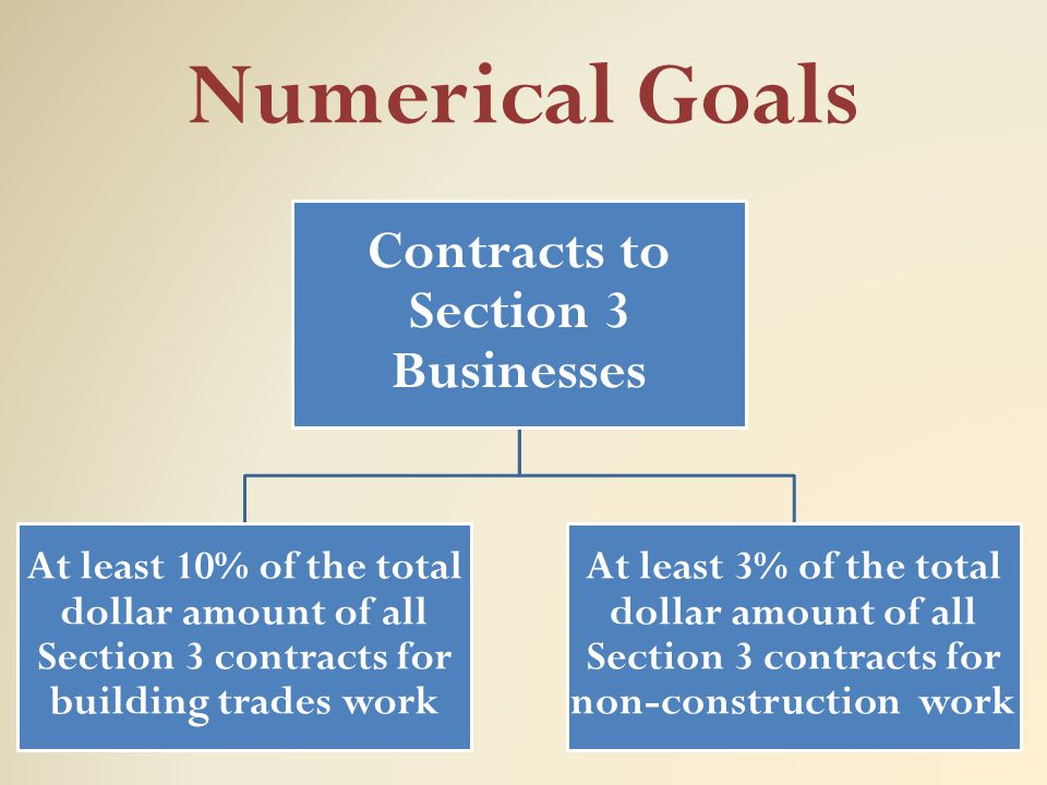 Contracts to Section 3 Businesses