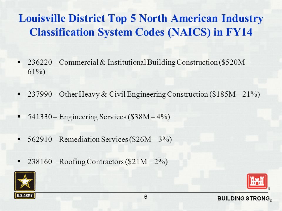 Louisville District Top 5 North American Industry Classification System Codes (NAICS) in FY14
