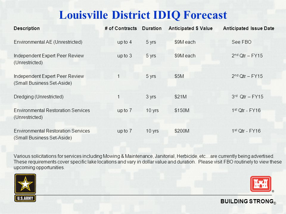 Louisville District IDIQ Forecast