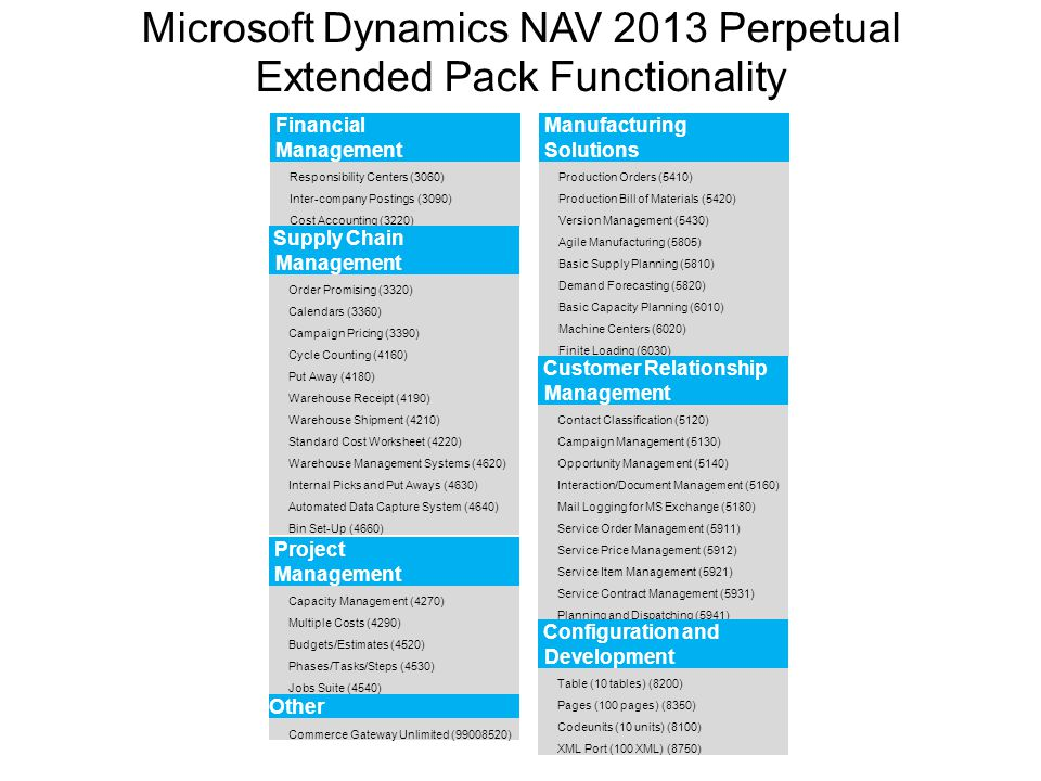 Microsoft Dynamics NAV 2013 Perpetual Extended Pack Functionality
