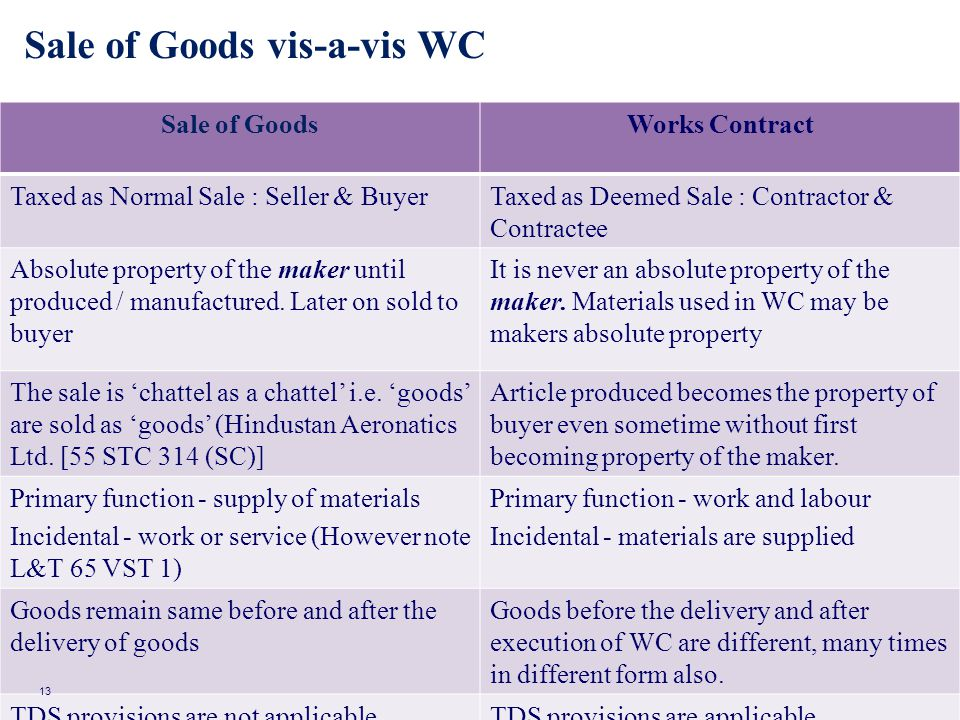 Sale of Goods vis-a-vis WC