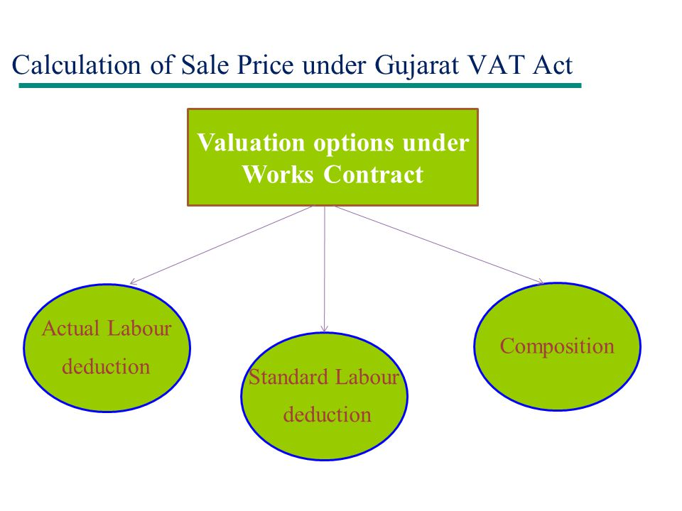 Calculation of Sale Price under Gujarat VAT Act