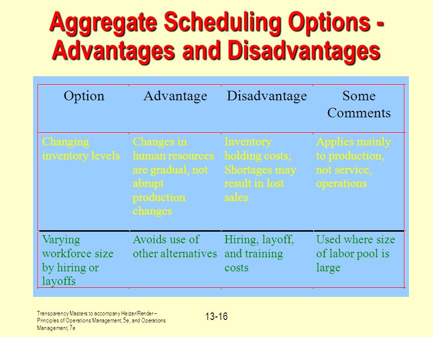 Aggregate Scheduling Options - Advantages and Disadvantages