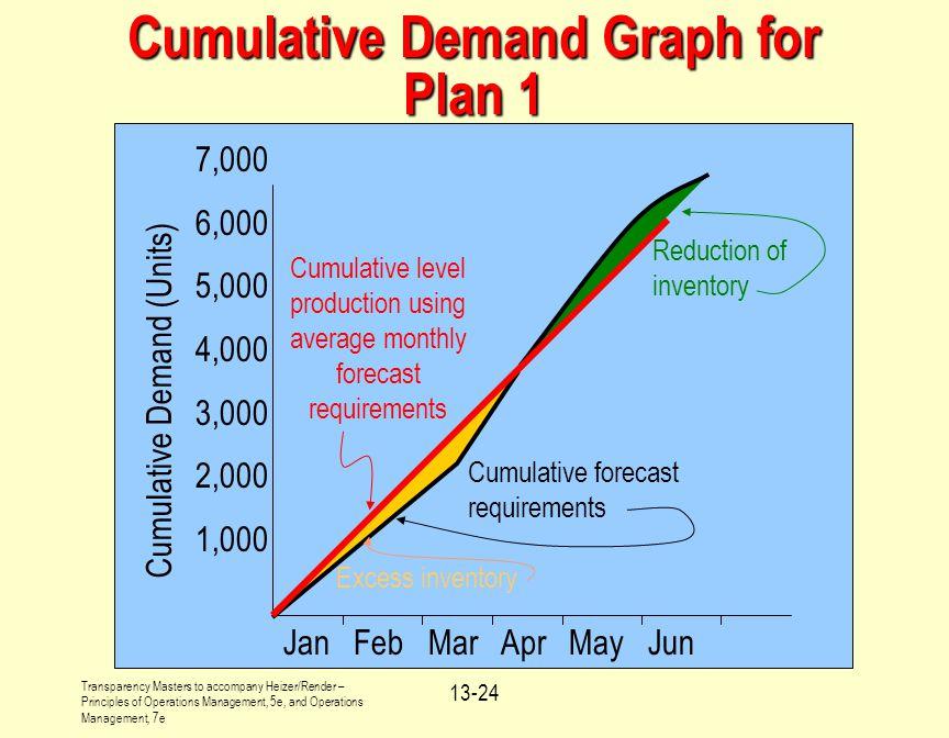 Cumulative Demand Graph for Plan 1