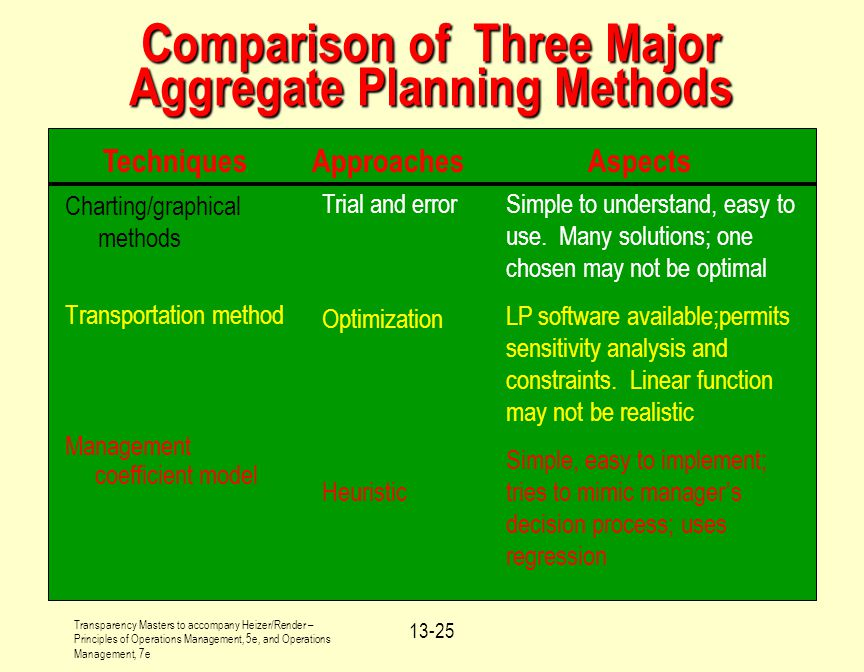 Comparison of Three Major Aggregate Planning Methods