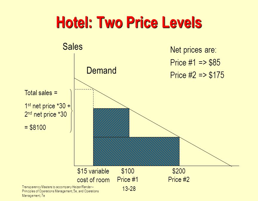 Hotel: Two Price Levels
