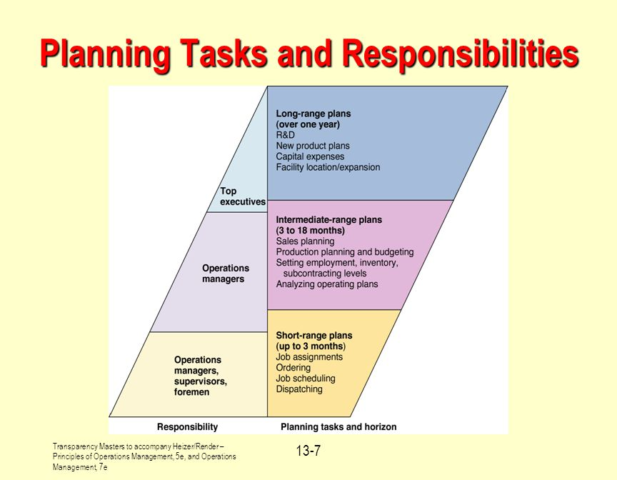 Planning Tasks and Responsibilities