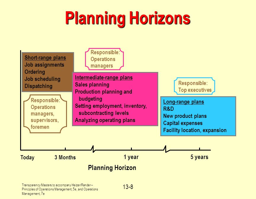 Planning Horizons Planning Horizon 1 year 5 years Today 3 Months