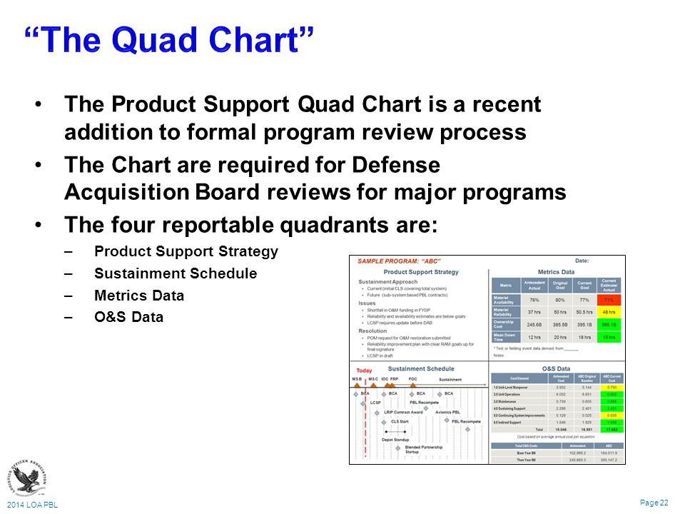 The Quad Chart The Product Support Quad Chart is a recent addition to formal program review process.
