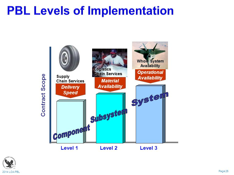 PBL Levels of Implementation