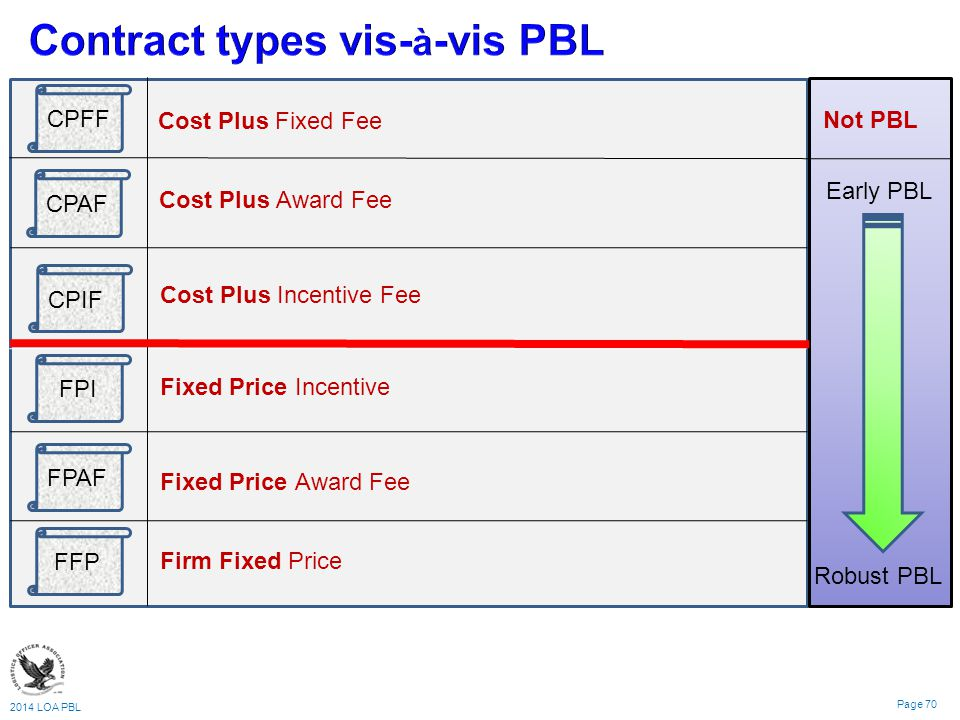 The current state of performance based logistics pbl for Cost plus contract example