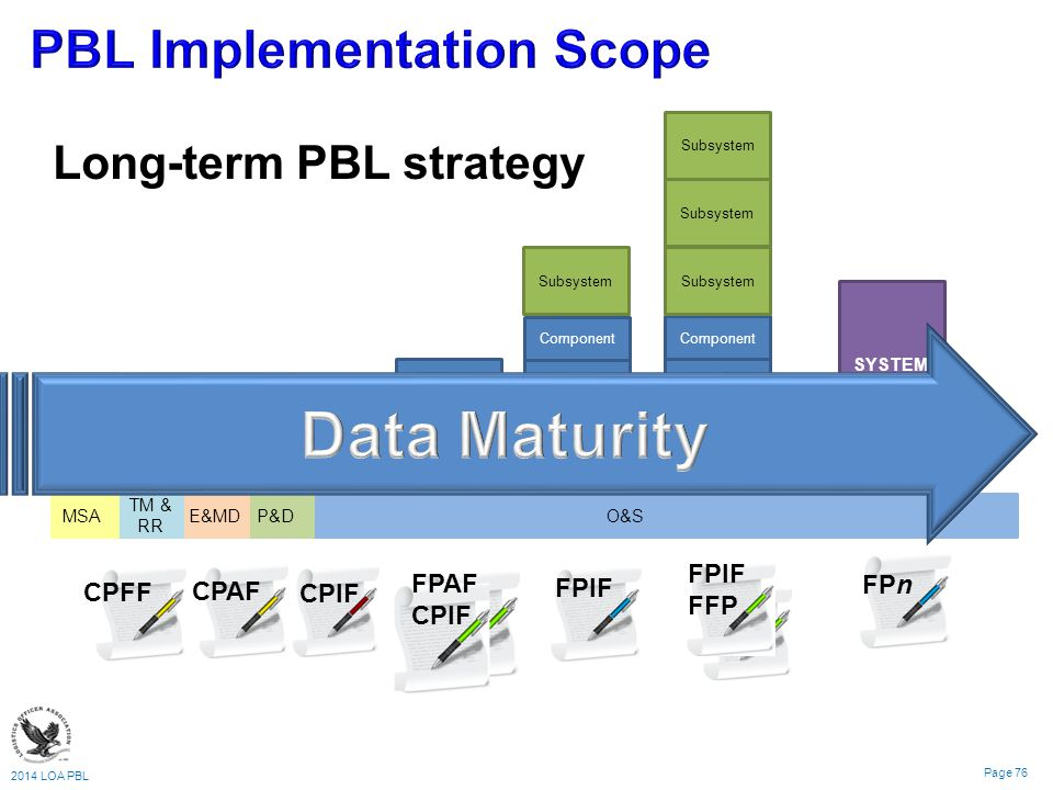 PBL Implementation Scope