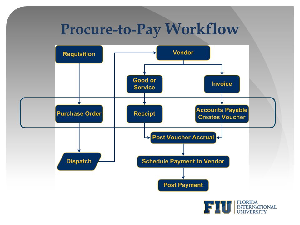 Procure-to-Pay Workflow