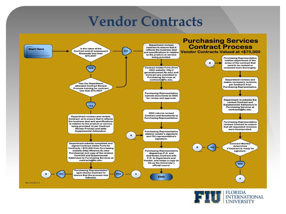 Vendor Contracts *Service and Performance/Entertainment Agreement (One Time Payment)