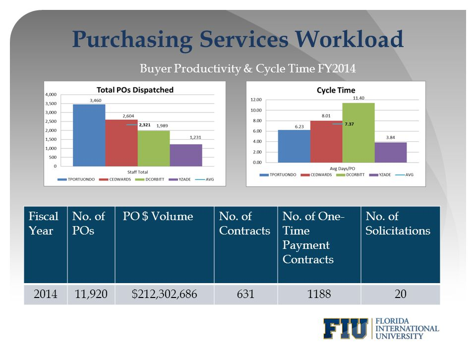 Purchasing Services Workload