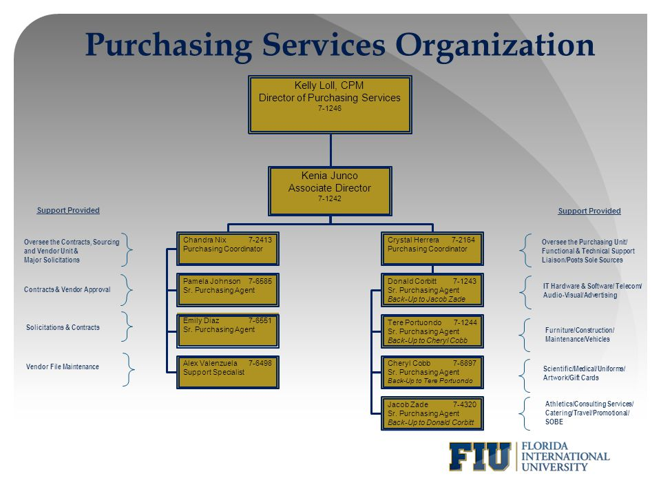 Purchasing Services Organization
