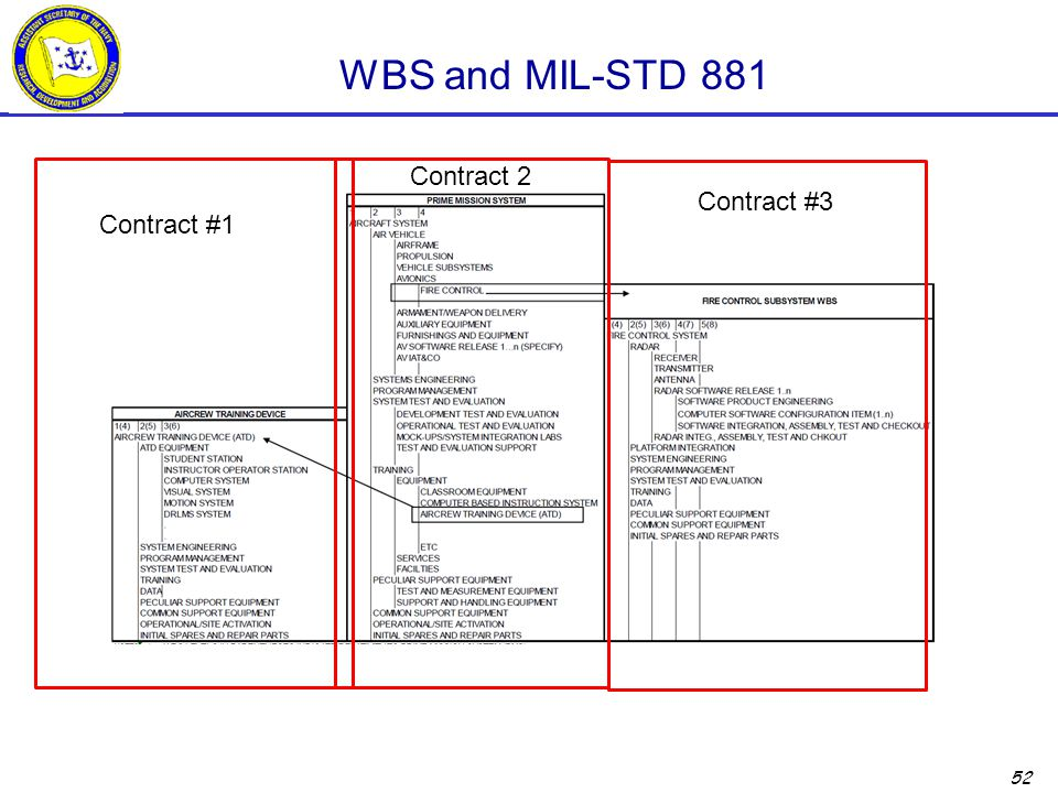 WBS and MIL-STD 881 Contract 2 Contract #3 Contract #1