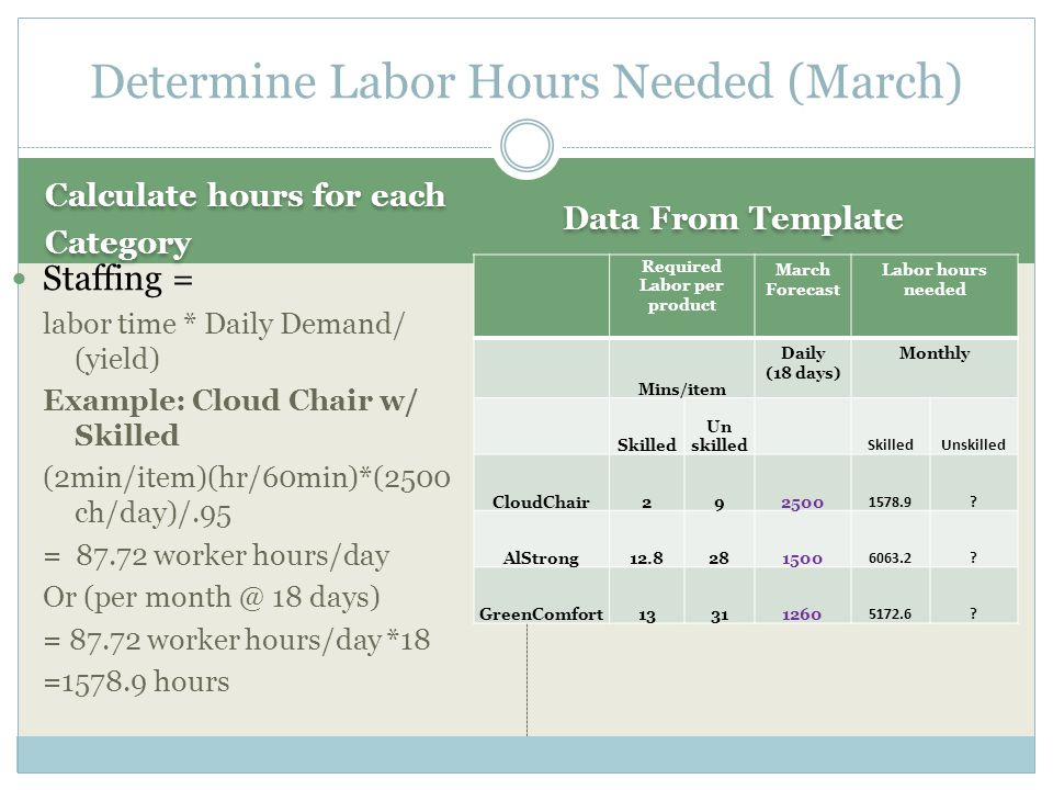 Determine Labor Hours Needed (March)