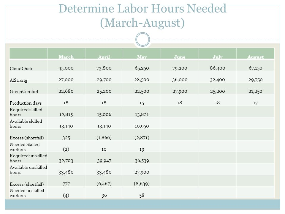 Determine Labor Hours Needed (March-August)