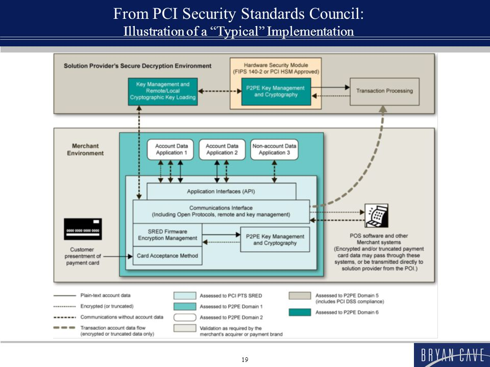 From PCI Security Standards Council: Illustration of a Typical Implementation