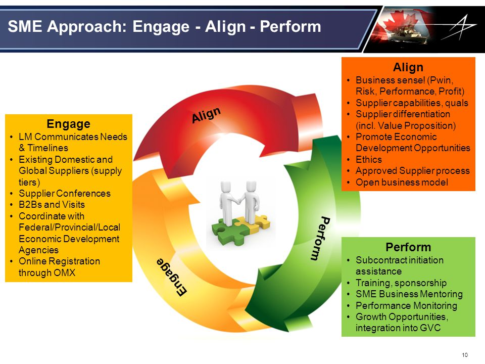 SME Approach: Engage - Align - Perform