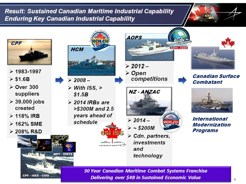 Result: Sustained Canadian Maritime Industrial Capability
