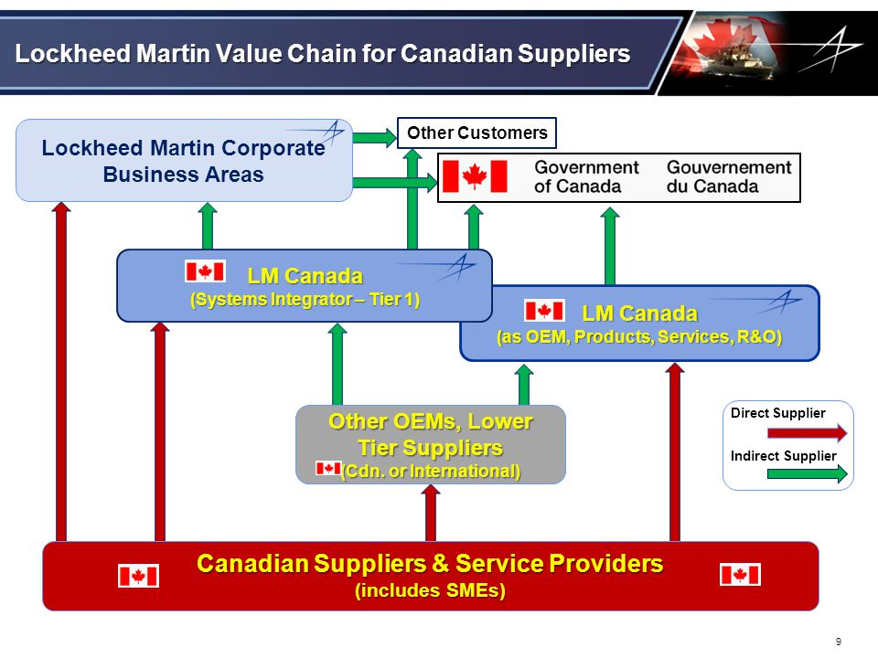 Lockheed Martin Value Chain for Canadian Suppliers