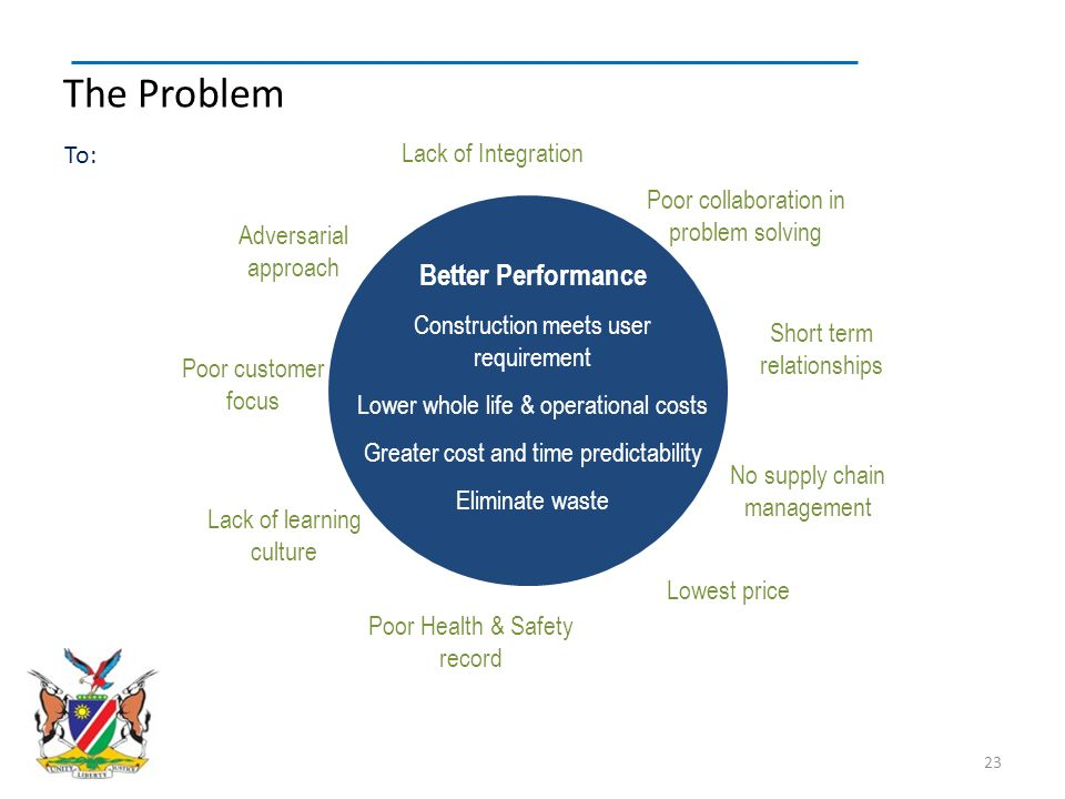 The Problem Better Performance To: Lack of Integration