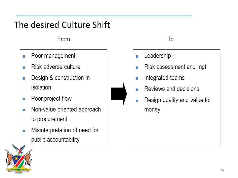 The desired Culture Shift