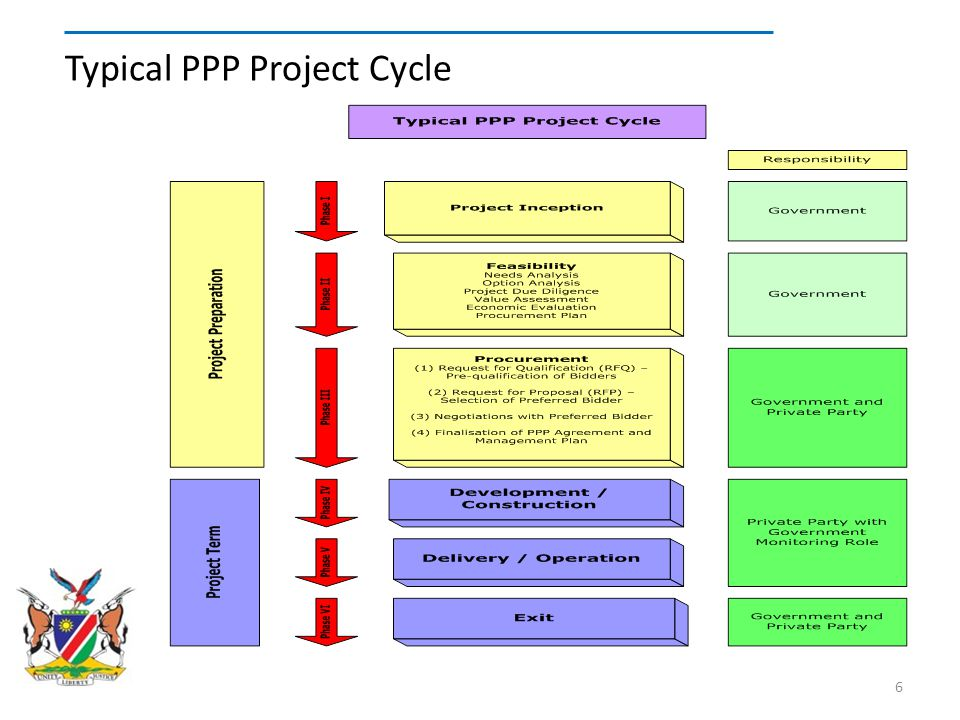 Typical PPP Project Cycle