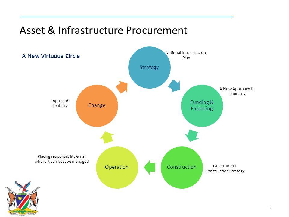 Asset & Infrastructure Procurement
