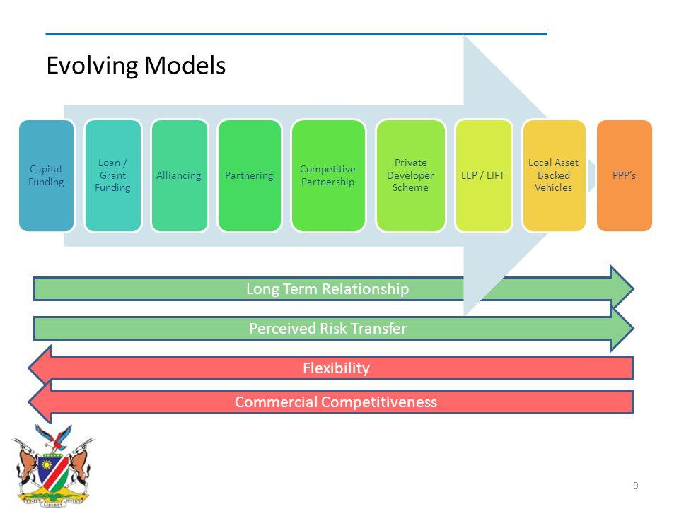 Evolving Models Long Term Relationship Perceived Risk Transfer