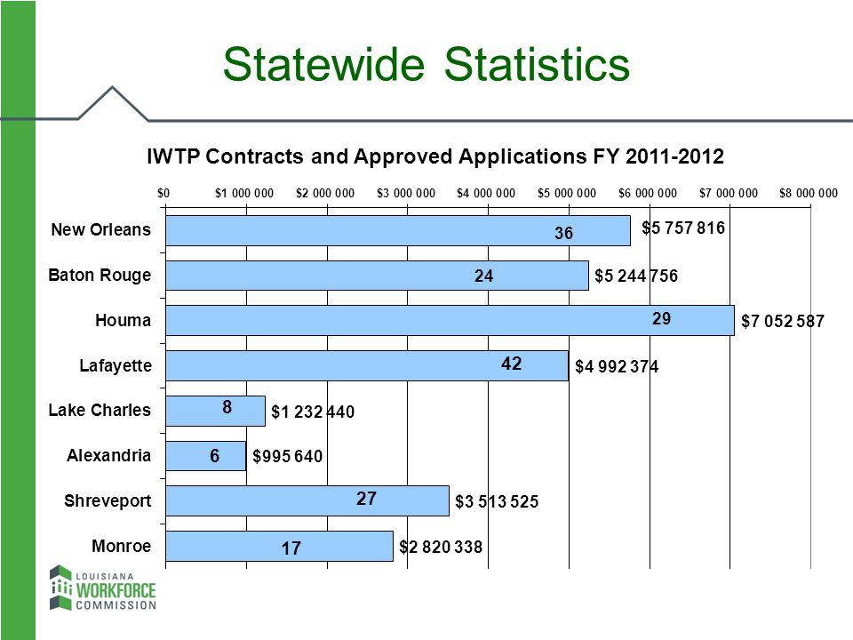 Statewide Statistics