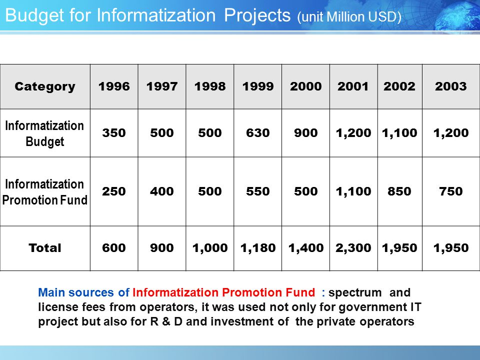 Budget for Informatization Projects (unit Million USD)