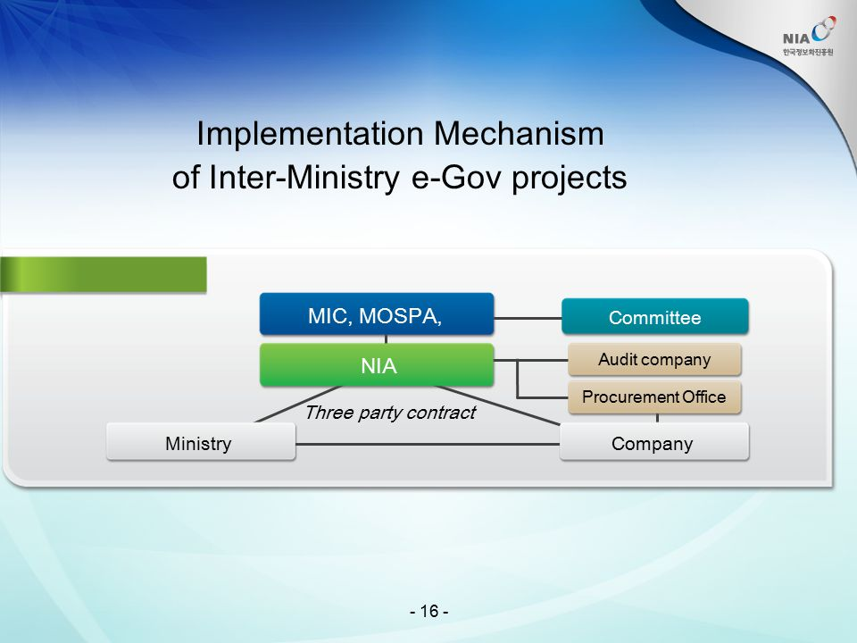 Implementation Mechanism of Inter-Ministry e-Gov projects