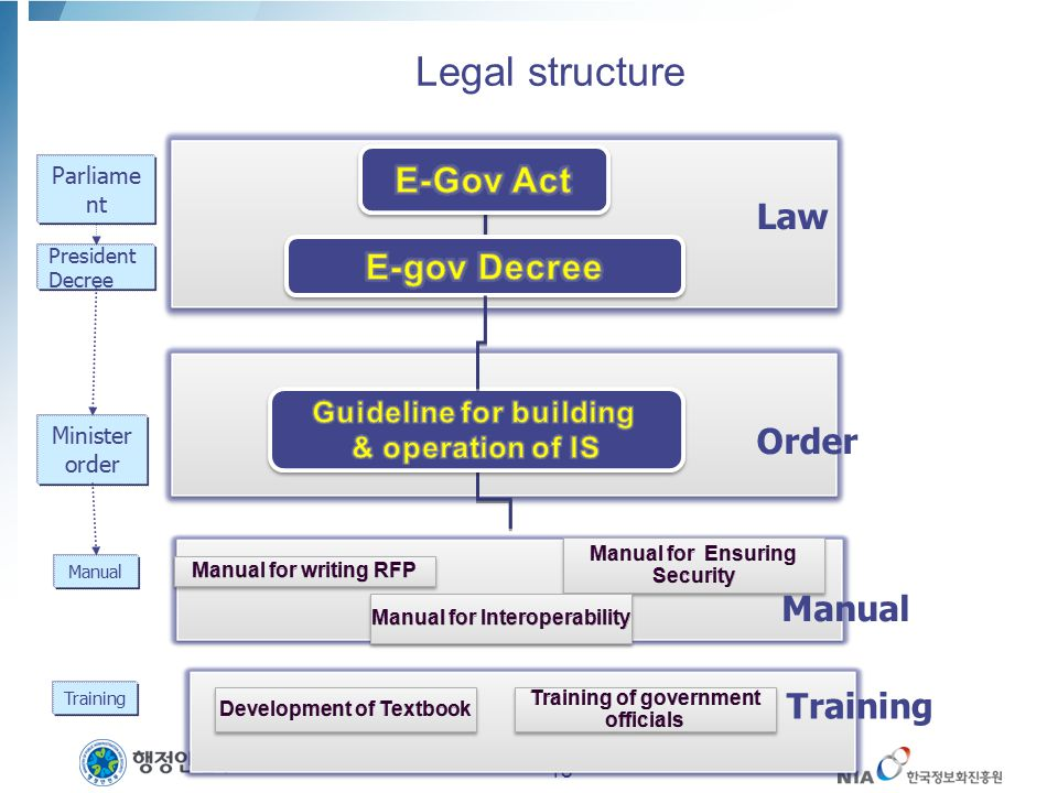 Guideline for building