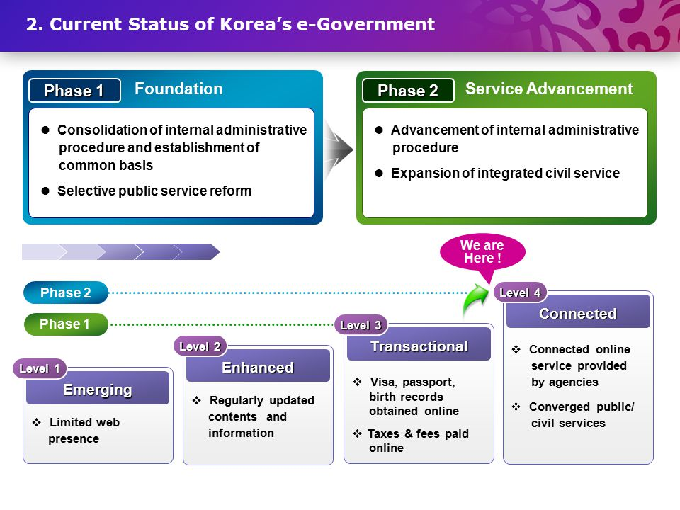 2. Current Status of Korea's e-Government