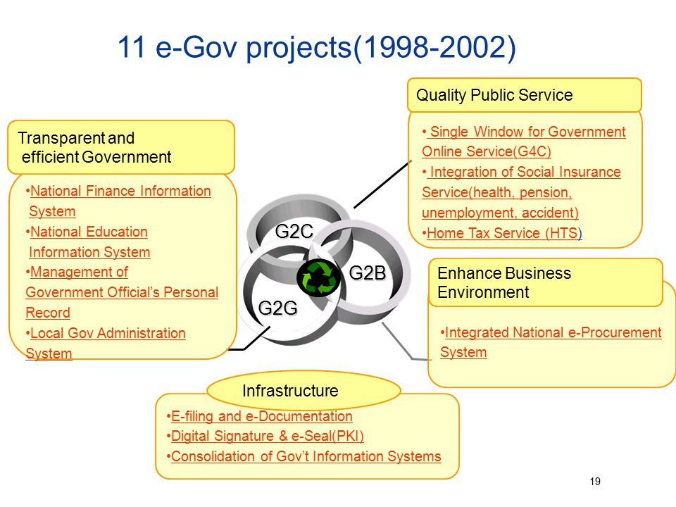 11 e-Gov projects(1998-2002) G2C G2B G2G Quality Public Service