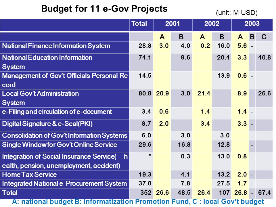 Budget for 11 e-Gov Projects